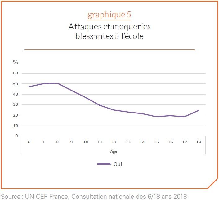 Graphique représentant le pourcentage d'élèves subissant des attaques et des moqueries blessantes à l'école